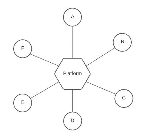 Integrationsplatform2