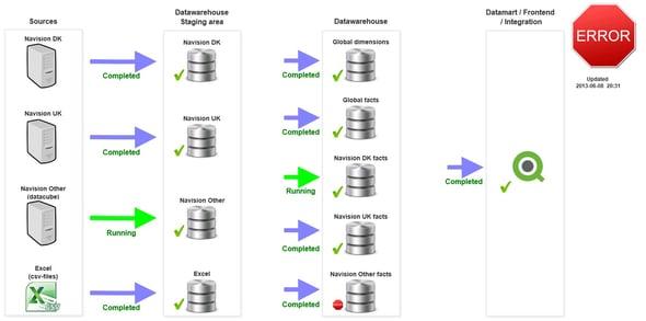 Datawarehousemonitor