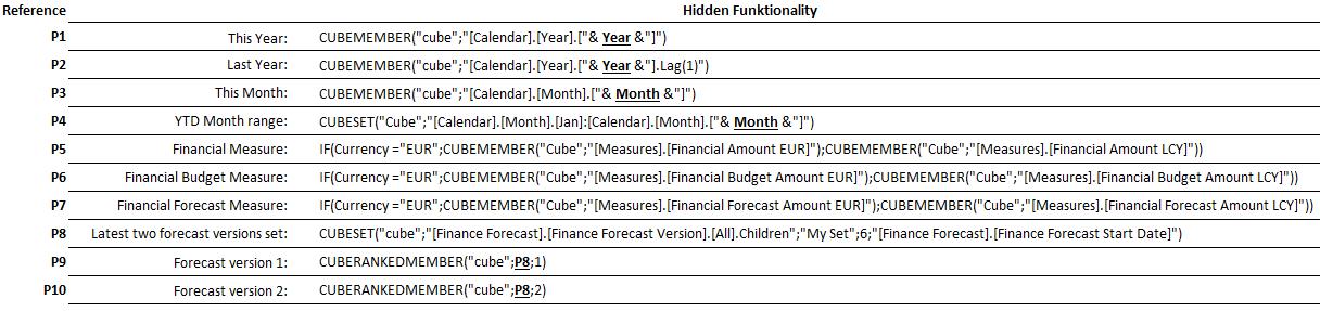 figure 4 - cubeformulars building blocks to get the reporting working