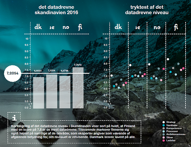 finland datadrevne niveau_blogpost.png